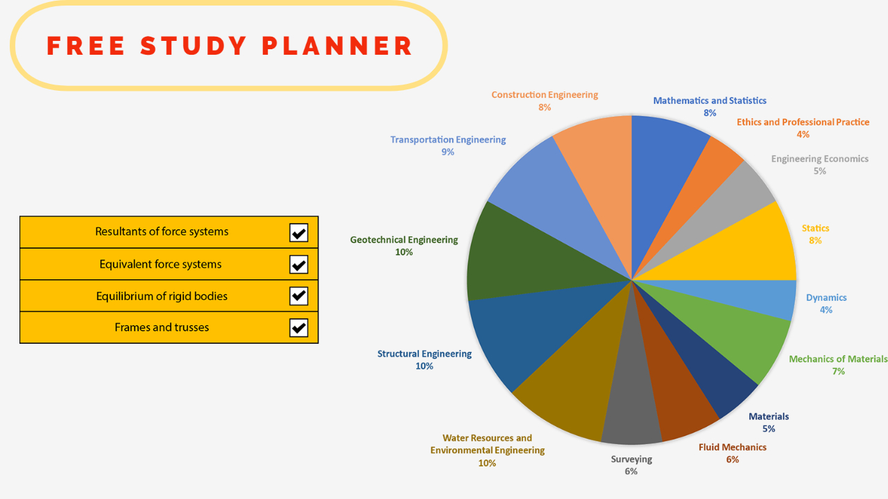 2021 FE Exam checklist and study planner