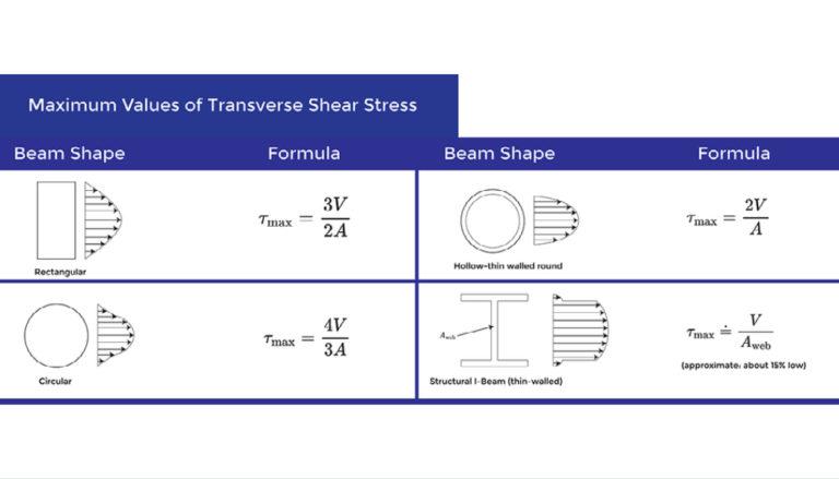 FE Exam Concept – Max Transverse Shear Stress